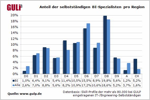 Anteil der selbstständigen BI-Spezialisten pro Region
