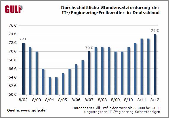 Durchschnittliche Stundensatzforderung der IT-/Engineering-Freiberufler in Deutschland