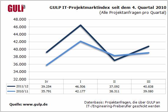 GULP IT-Projektmarktindex seit dem 4. Quartal 2010 (Alle Projektanfragen pro Quartal)