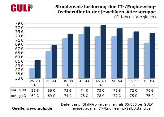 Stundensatzforderung der IT-/Engineering-Freiberufler in der jeweiligen Altersgruppe (5-Jahres-Vergleich)
