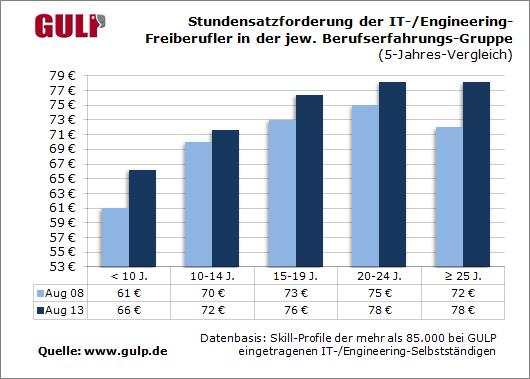 Stundensatzforderung der IT-/Engineering-Freiberuflern in der jeweiligen Berufserfahrungs-Gruppe (5-Jahres-Vergleich)