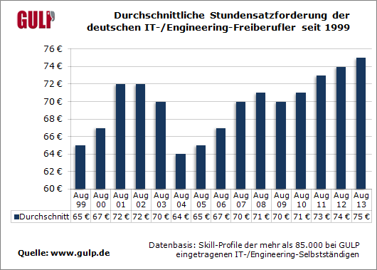Durchschnittliche Stundensatzforderung der deutschen IT-/Engineering-Freiberufler seit 1999