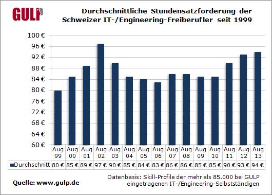 Durchschnittliche Stundensatzforderung der Schweizer IT-/Engineering-Freiberufler seit 1999