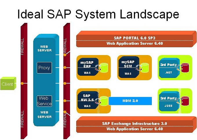 the use of the sap system in Sap cloud for customer is a cloud solution whose odata service / web service could directly be consumed by other application in the internet and the prototype i am working on recently needs to consume function modules in abap on-premise system hosted in corporate network, which is not directly available for internet application.