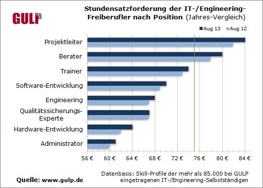 Stundensatzforderung der IT-/Engineering-Freiberufler nach Position (Jahres-Vergleich)