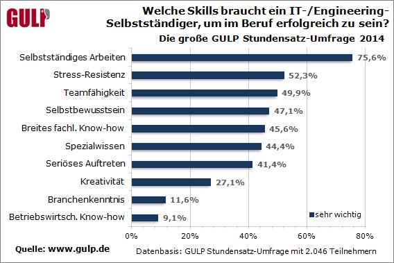 Welche Skills braucht ein IT-/Engineering-Selbstständiger, um im Beruf erfolgreich zu sein?