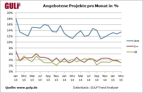 Angebotene Projekte pro Monat in Prozent