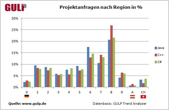 Projektanfragen nach Region in Prozent