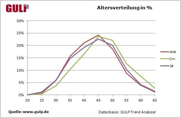 Altersverteilung in Prozent