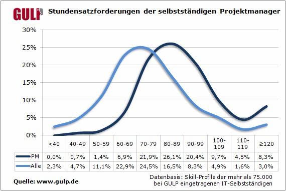 Stundensatzforderungen der selbstständigen  Projektmanager