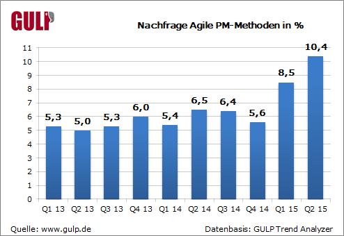 Nachfrage Agile PM-Methoden