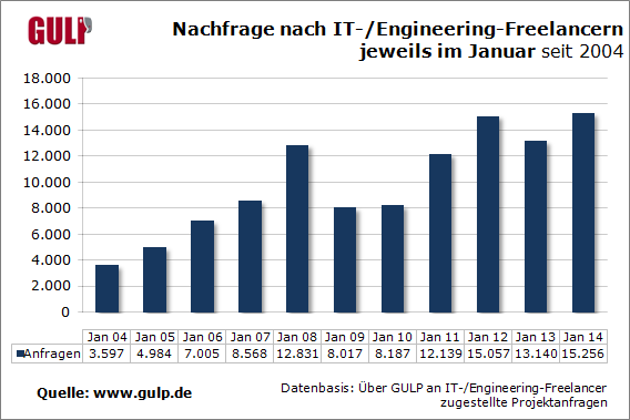 Nachfrage nach IT-/Engineering-Freelancern im Januar seit 2004