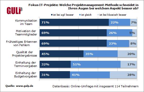 Fokus IT-Projekte: Welche Projektmanagement-Methode schneidet in Ihren Augen bei welchem Aspekt besser ab?